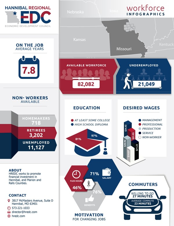 Hannibal Workforce Infographics