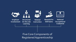 DOL Apprenticeship